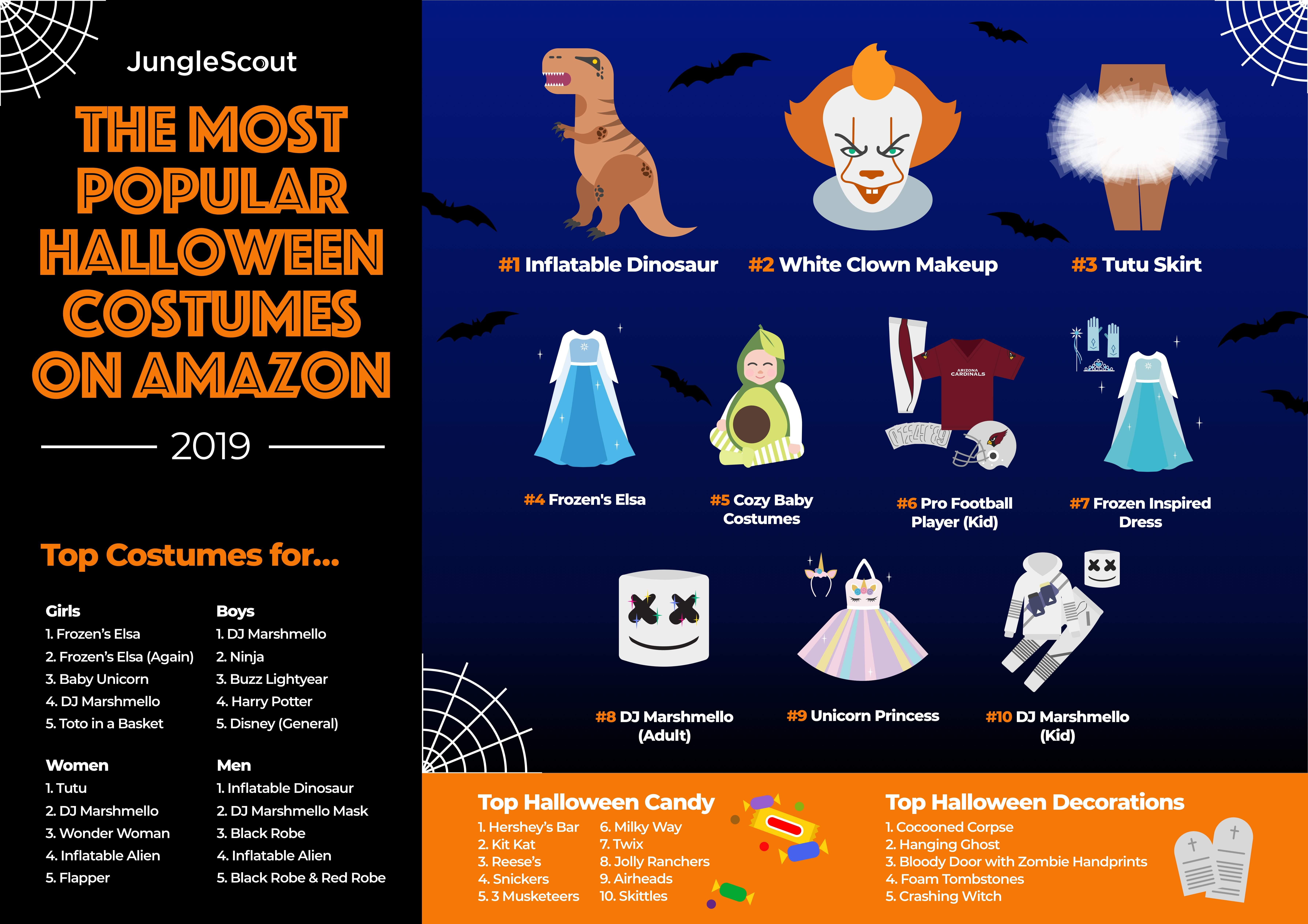 What Are The Most Popular Halloween Costumes On Amazon In 2019