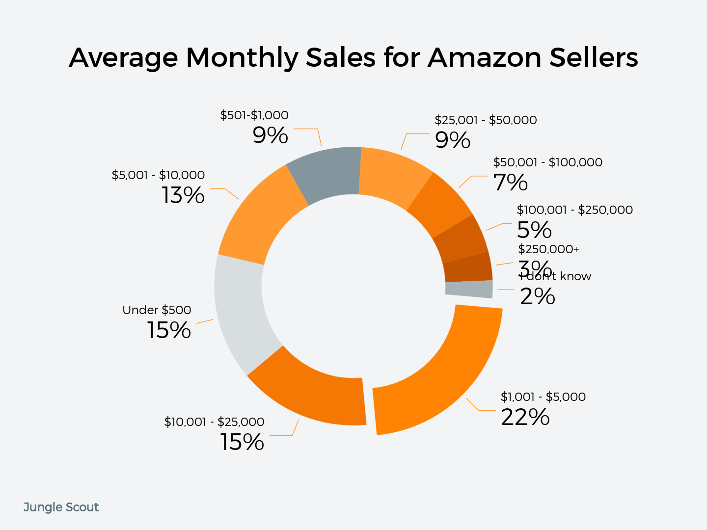 How Much Money Do Amazon Sellers Make? | Jungle Scout