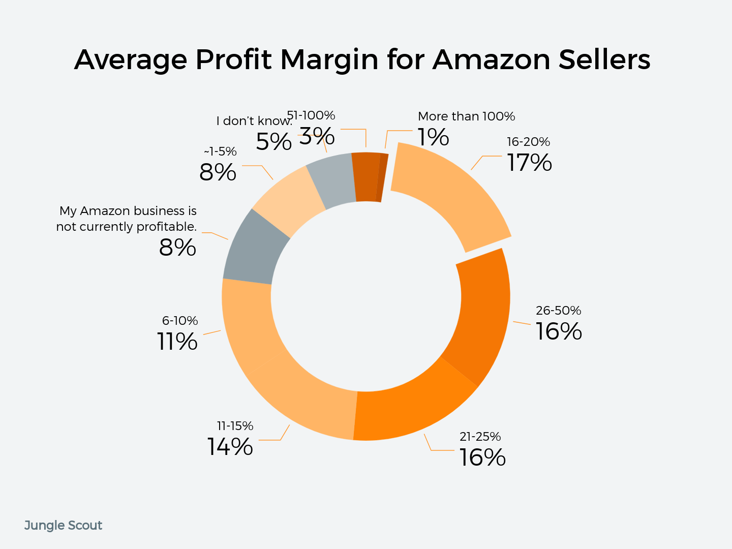How Much Money Do Amazon Sellers Make Jungle Scout