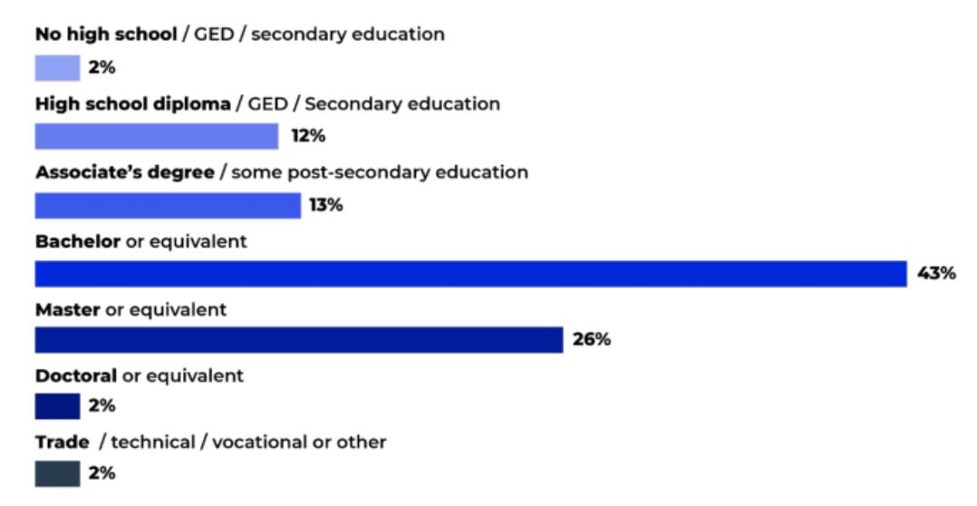 amazon seller demographics: education level