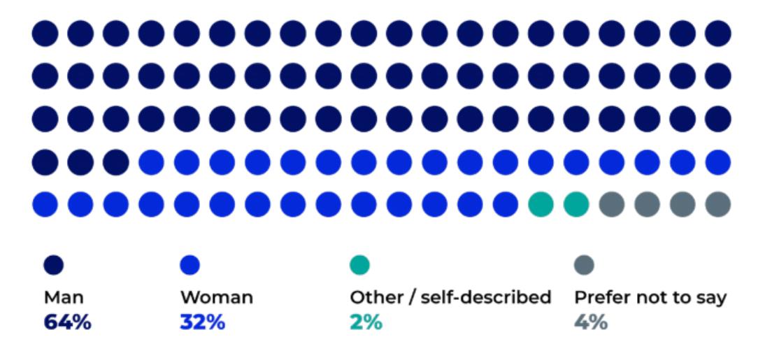amazon seller demographics: gender
