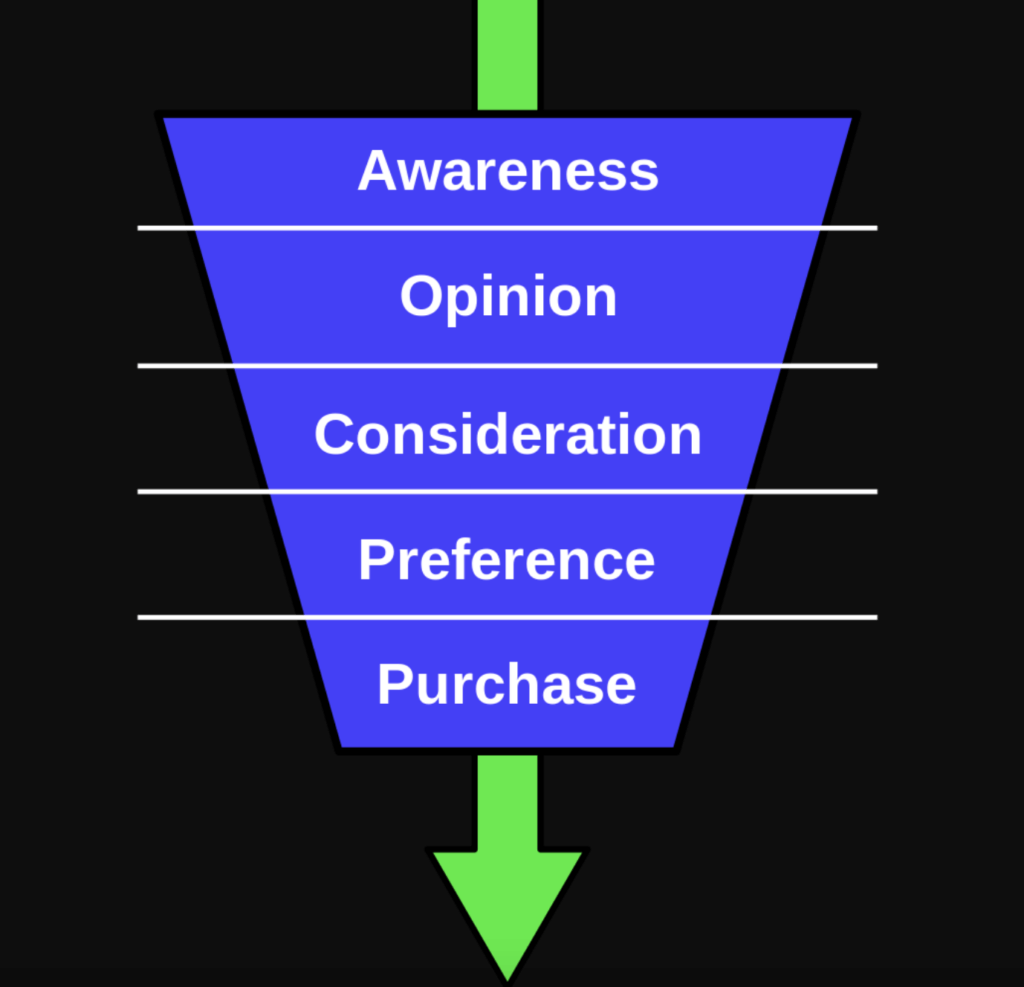 direct-to-consumer brands on Amazon: image of purchasing funnel