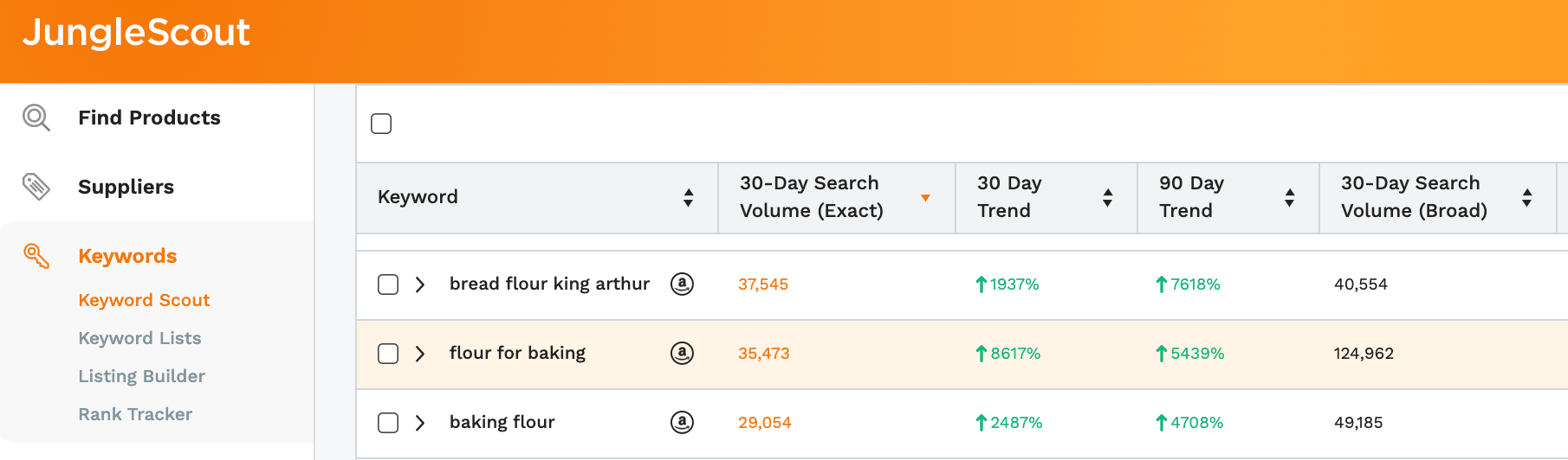 "Recession proof business: keyword search volume for ""flour for baking"" in keyword scout"