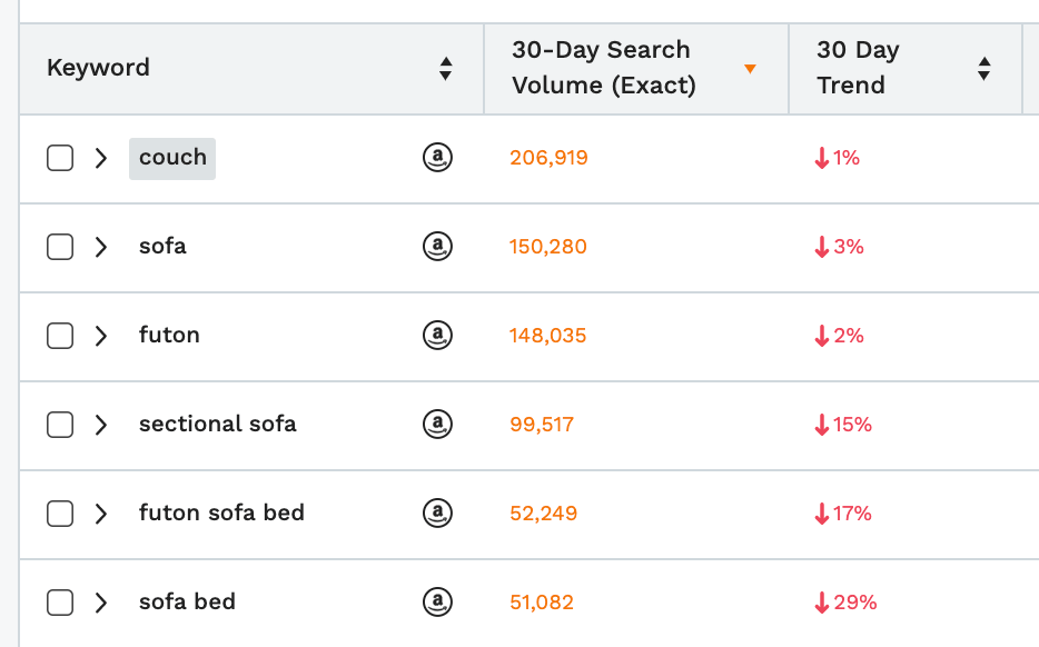 "Recession proof business: image of search term volume for ""couch"" in Keyword Scout"