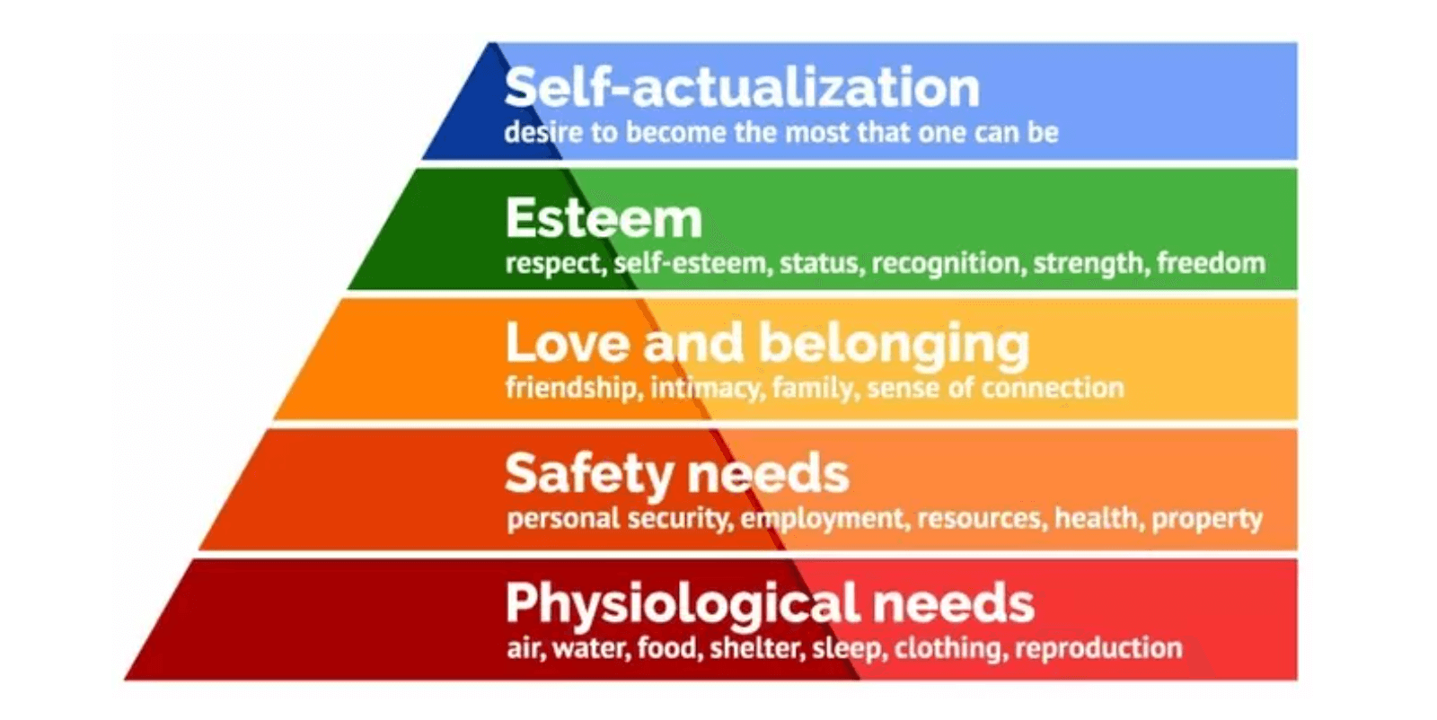 Recession proof business: Maslow's Hierarchy of Needs (image from https://www.simplypsychology.org/maslow.html)