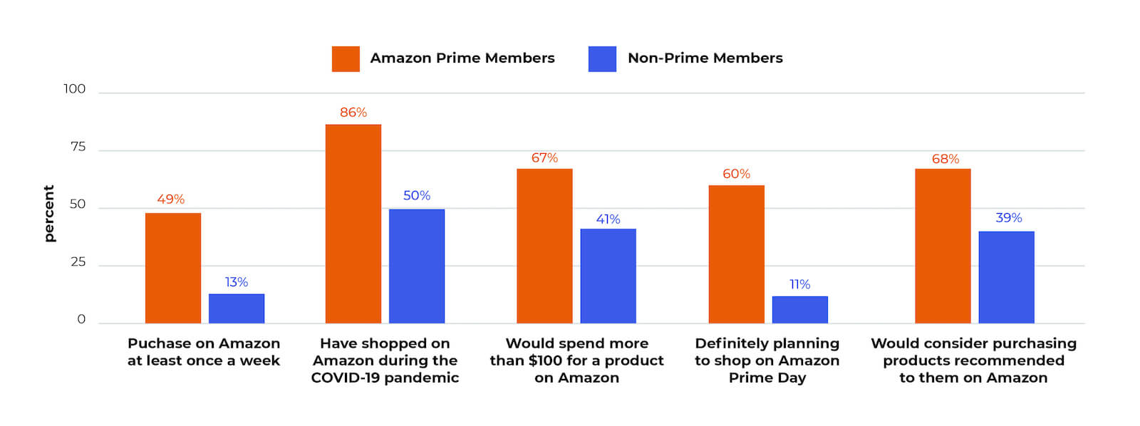 Amazon Prime members: graph of shopping frequency