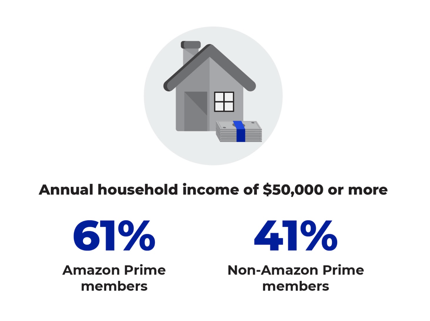 Amazon consumer household income
