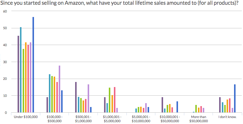 Amazon business without degree: Graph of lifetime sales