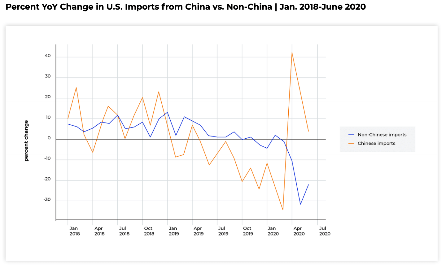 U.S. Imports from China 2020