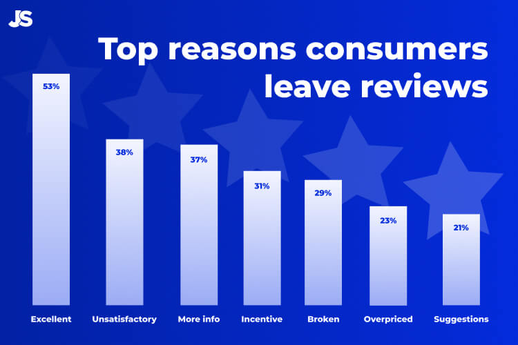 reasons consumers leave reviews
