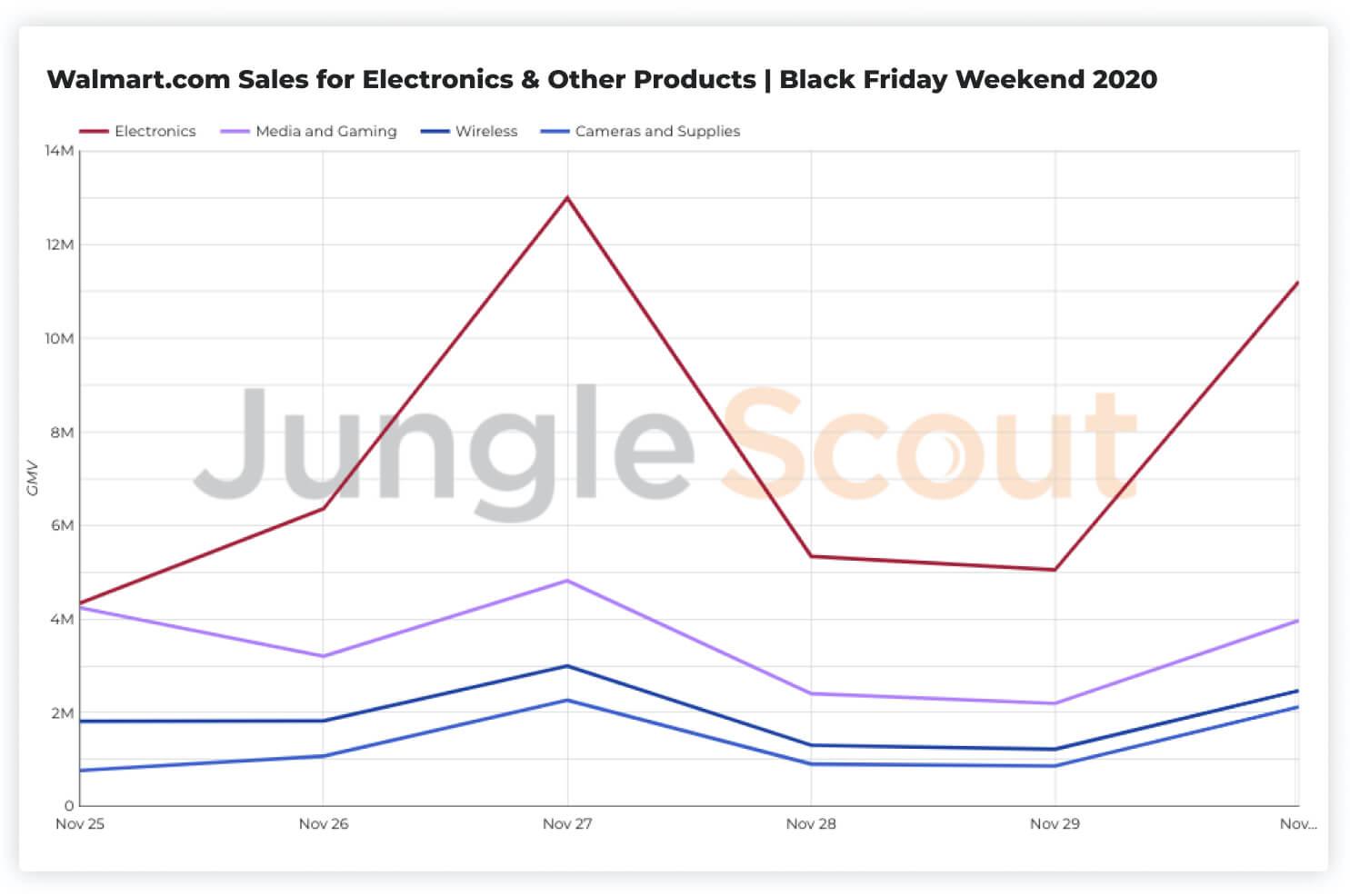 Walmart's electronics sales