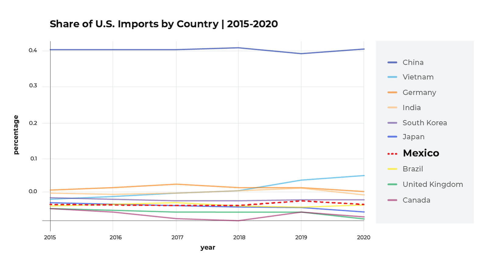 U.S. imports from Mexico
