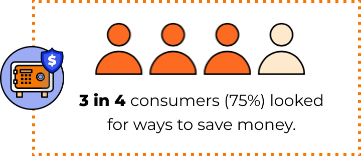 3 in 4 customers (75%) looked for ways to save money.